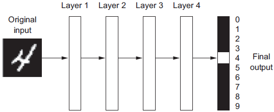 Demystifying Machine Learning, Part 2 » Stories from a Software Tester